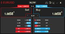 Market depth level 2 forex